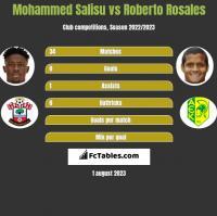 Mohammed Salisu vs Roberto Rosales h2h player stats