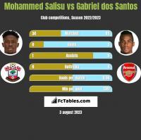 Mohammed Salisu vs Gabriel dos Santos h2h player stats