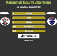 Mohammed Salisu vs Jake Vokins h2h player stats