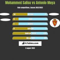 Mohammed Salisu vs Antonio Moya h2h player stats