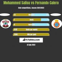 Mohammed Salisu vs Fernando Calero h2h player stats