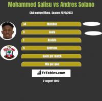 Mohammed Salisu vs Andres Solano h2h player stats