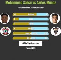 Mohammed Salisu vs Carlos Munoz h2h player stats