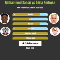 Mohammed Salisu vs Adria Pedrosa h2h player stats
