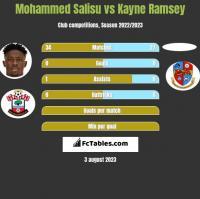 Mohammed Salisu vs Kayne Ramsey h2h player stats
