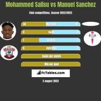 Mohammed Salisu vs Manuel Sanchez h2h player stats