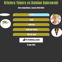 Kristers Tobers vs Damian Dąbrowski h2h player stats