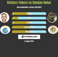 Kristers Tobers vs Damjan Bohar h2h player stats