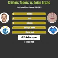 Kristers Tobers vs Dejan Drazic h2h player stats