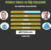 Kristers Tobers vs Filip Starzynski h2h player stats