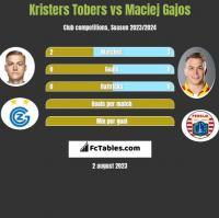 Kristers Tobers vs Maciej Gajos h2h player stats