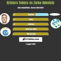 Kristers Tobers vs Zarko Udovicic h2h player stats