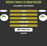 Kristers Tobers vs Egzon Kryeziu h2h player stats
