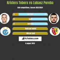 Kristers Tobers vs Lukasz Poreba h2h player stats