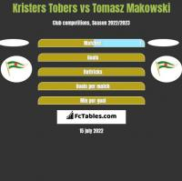 Kristers Tobers vs Tomasz Makowski h2h player stats