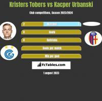 Kristers Tobers vs Kacper Urbanski h2h player stats