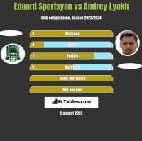 Eduard Spertsyan vs Andrey Lyakh h2h player stats