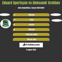 Eduard Spertsyan vs Aleksandr Orekhov h2h player stats