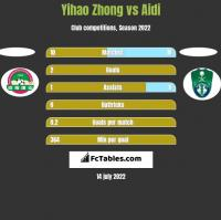 Yihao Zhong vs Aidi h2h player stats