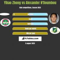 Yihao Zhong vs Alexander N'Doumbou h2h player stats