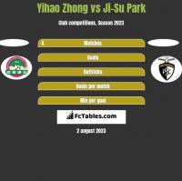 Yihao Zhong vs Ji-Su Park h2h player stats