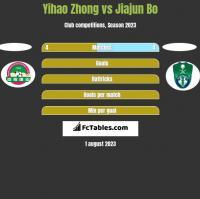 Yihao Zhong vs Jiajun Bo h2h player stats