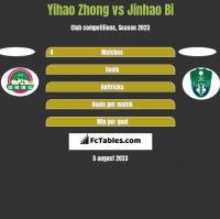 Yihao Zhong vs Jinhao Bi h2h player stats