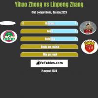 Yihao Zhong vs Linpeng Zhang h2h player stats