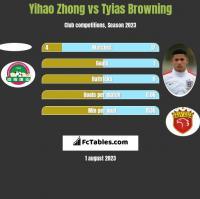 Yihao Zhong vs Tyias Browning h2h player stats