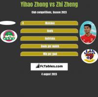 Yihao Zhong vs Zhi Zheng h2h player stats