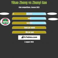 Yihao Zhong vs Zhunyi Gao h2h player stats
