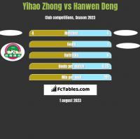 Yihao Zhong vs Hanwen Deng h2h player stats