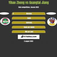 Yihao Zhong vs Guangtai Jiang h2h player stats