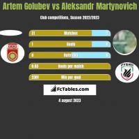 Artem Golubev vs Aleksandr Martynovich h2h player stats