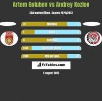 Artem Golubev vs Andrey Kozlov h2h player stats