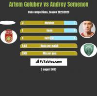 Artem Golubev vs Andrey Semenov h2h player stats