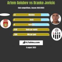 Artem Golubev vs Branko Jovicic h2h player stats