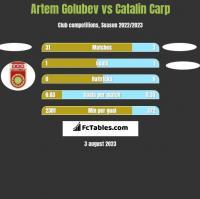 Artem Golubev vs Catalin Carp h2h player stats