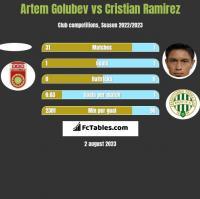 Artem Golubev vs Cristian Ramirez h2h player stats