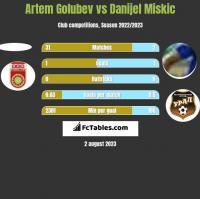 Artem Golubev vs Danijel Miskic h2h player stats