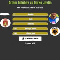 Artem Golubev vs Darko Jevtić h2h player stats