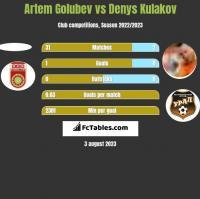 Artem Golubev vs Denys Kulakov h2h player stats