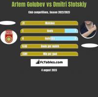 Artem Golubev vs Dmitri Stotskiy h2h player stats