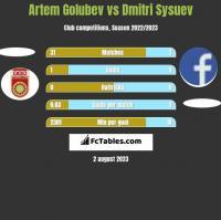 Artem Golubev vs Dmitri Sysuev h2h player stats