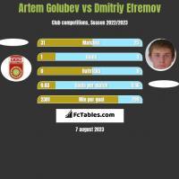 Artem Golubev vs Dmitriy Efremov h2h player stats