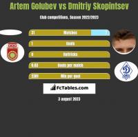 Artem Golubev vs Dmitriy Skopintsev h2h player stats
