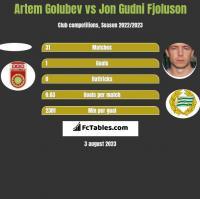 Artem Golubev vs Jon Gudni Fjoluson h2h player stats