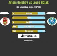 Artem Golubev vs Lovro Bizjak h2h player stats