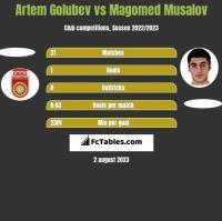 Artem Golubev vs Magomed Musalov h2h player stats