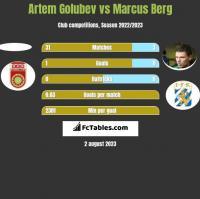 Artem Golubev vs Marcus Berg h2h player stats